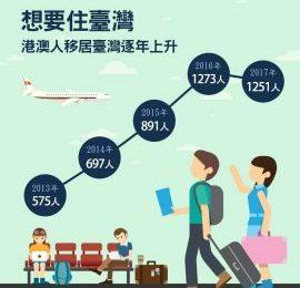 [新聞] 港人移民台灣詢問度增 生活環境政治民主成誘因