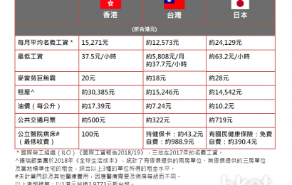 【新聞】【移民】港台日物價比較 租屋比香港平近一半?